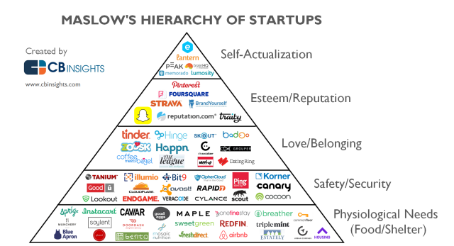 Maslows-Hierarchy-of-Startups